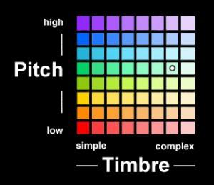 pitch-timbre UI-800g